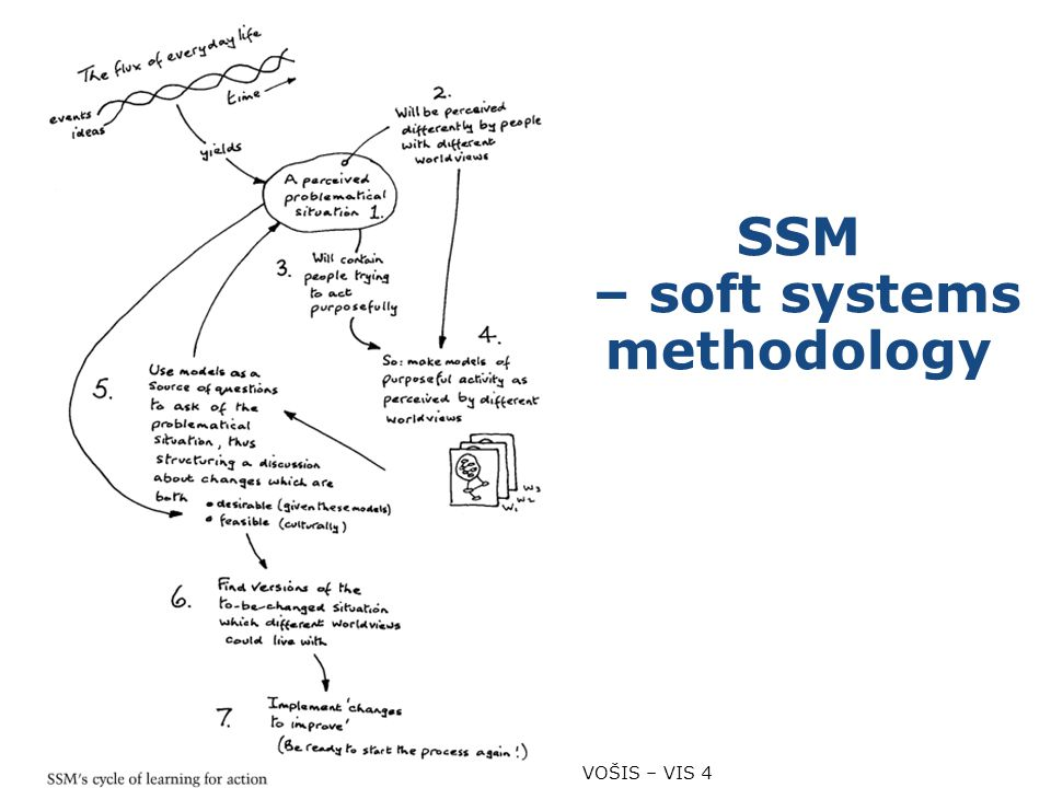 SSM – soft systems methodology VOŠIS – VIS 4 11