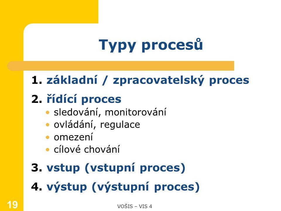 Typy procesů 1. základní / zpracovatelský proces 2.