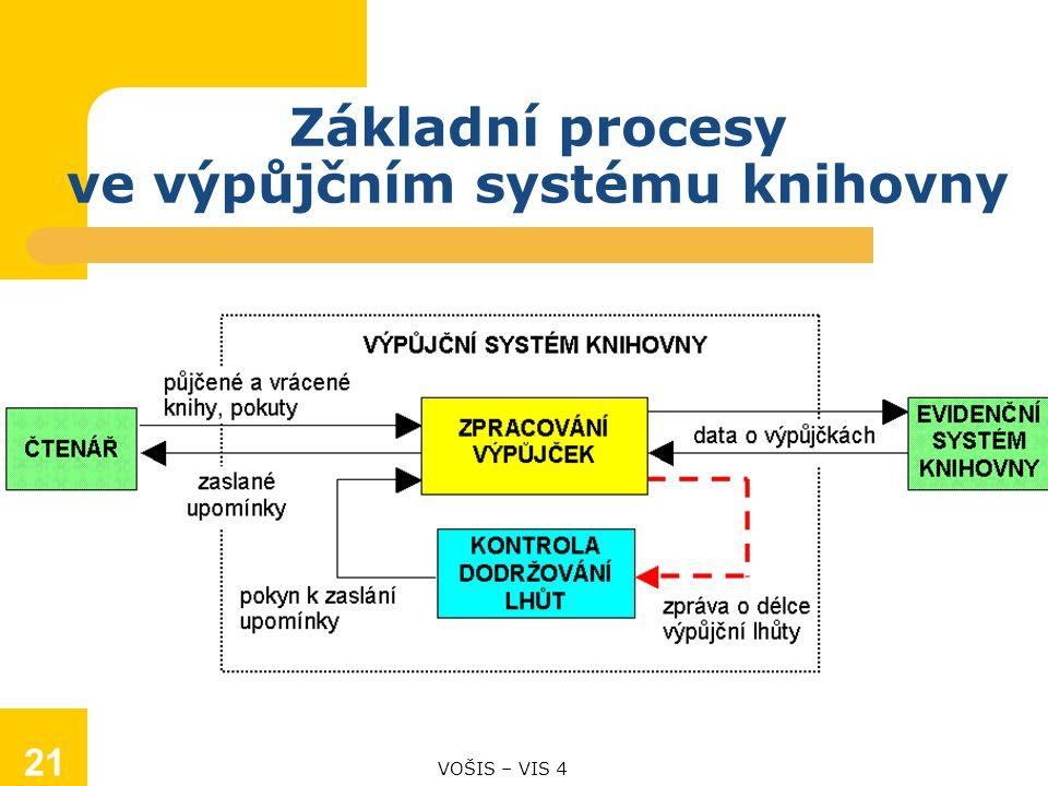 Základní procesy ve výpůjčním systému knihovny VOŠIS – VIS 4 21
