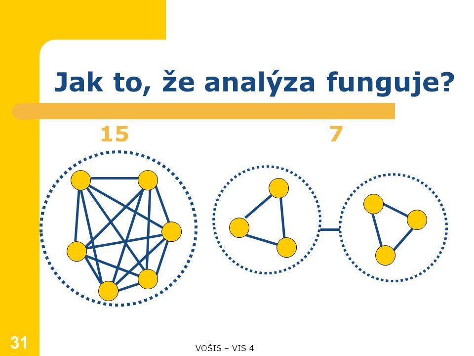 Jak to, že analýza funguje? 15 7 VOŠIS – VIS 4 31