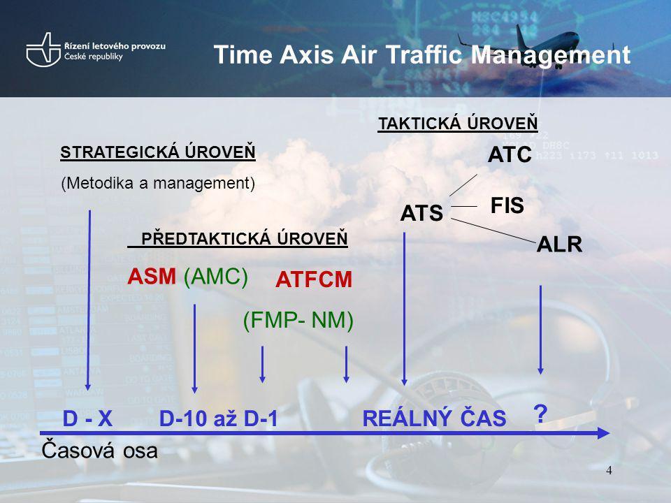 Time Axis Air Traffic Management D-10 až D-1REÁLNÝ ČAS Časová osa PŘEDTAKTICKÁ ÚROVEŇ ASM (AMC) ATFCM (FMP- NM) ATS ATC FIS ALR D - X STRATEGICKÁ ÚROV