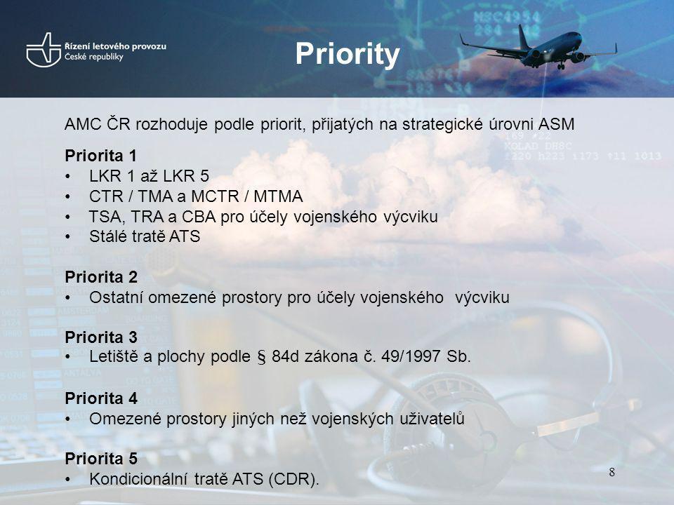 Priority AMC ČR rozhoduje podle priorit, přijatých na strategické úrovni ASM Priorita 1 LKR 1 až LKR 5 CTR / TMA a MCTR / MTMA TSA, TRA a CBA pro účel