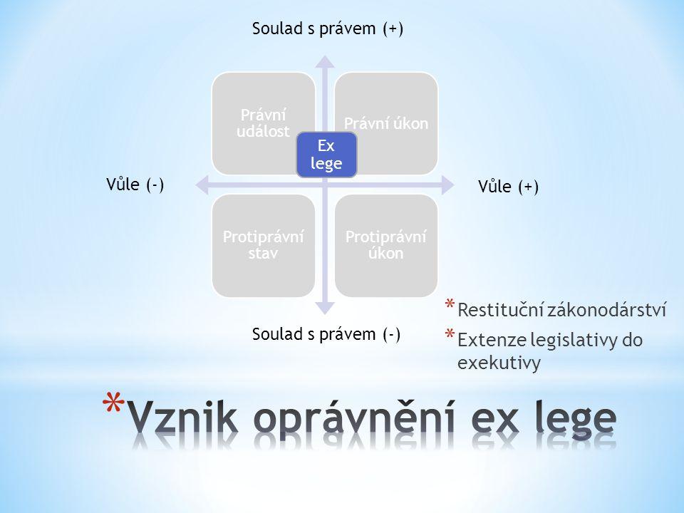 Právní událost Právní úkon Protiprávní stav Protiprávní úkon Vůle (+) Vůle (-) Soulad s právem (+) Soulad s právem (-) Ex lege * Restituční zákonodárství * Extenze legislativy do exekutivy