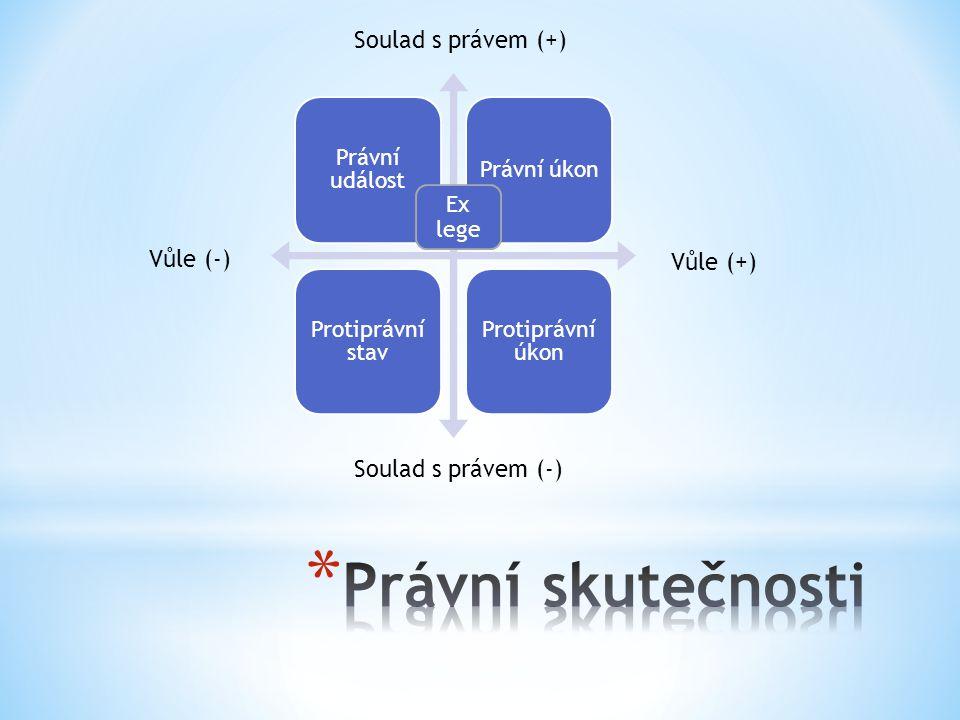 Právní událost Právní úkon Protiprávní stav Protiprávní úkon Vůle (+) Vůle (-) Soulad s právem (+) Soulad s právem (-) Ex lege