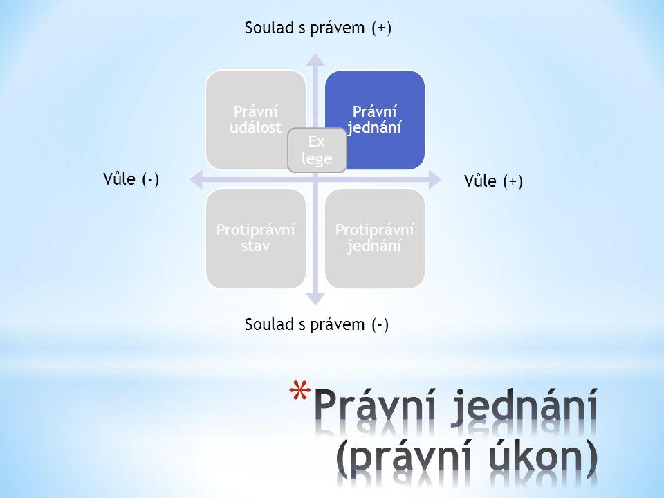 Právní událost Právní jednání Protiprávní stav Protiprávní jednání Vůle (+) Vůle (-) Soulad s právem (+) Soulad s právem (-) Ex lege