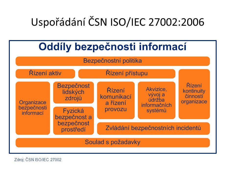 Uspořádání ČSN ISO/IEC 27002:2006 Zdroj: ČSN ISO/IEC 27002