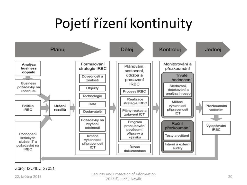 Pojetí řízení kontinuity 22. května 2013 Security and Protection of Information 2013 © Luděk Novák 20 Zdroj: ISO/IEC 27031