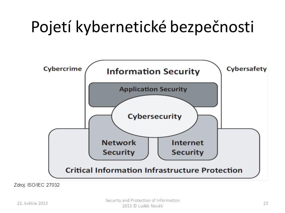 Pojetí kybernetické bezpečnosti 22. května 2013 Security and Protection of Information 2013 © Luděk Novák 23 Zdroj: ISO/IEC 27032