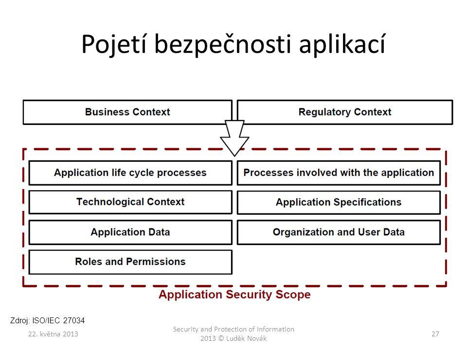 Pojetí bezpečnosti aplikací 22. května 2013 Security and Protection of Information 2013 © Luděk Novák 27 Zdroj: ISO/IEC 27034