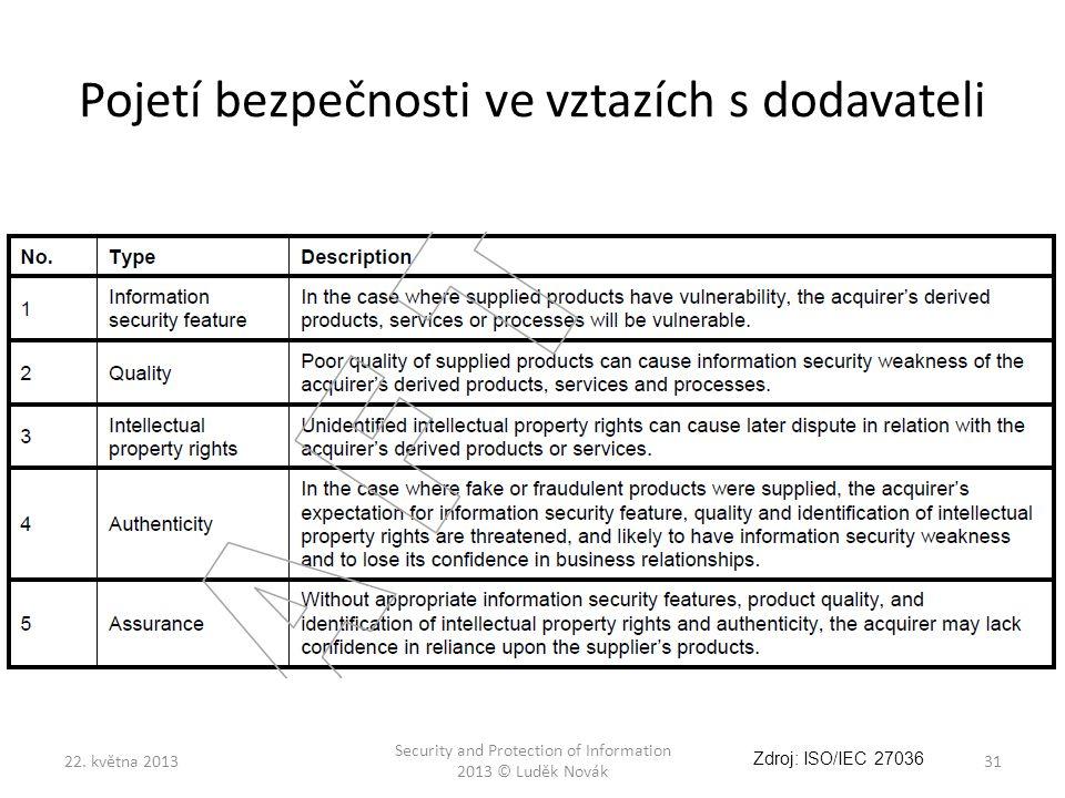 Pojetí bezpečnosti ve vztazích s dodavateli 22. května 2013 Security and Protection of Information 2013 © Luděk Novák 31 Zdroj: ISO/IEC 27036