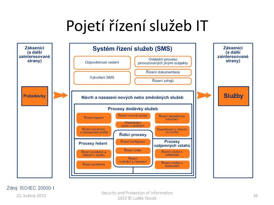Pojetí řízení služeb IT 22. května 2013 Security and Protection of Information 2013 © Luděk Novák 36 Zdroj: ISO/IEC 20000-1