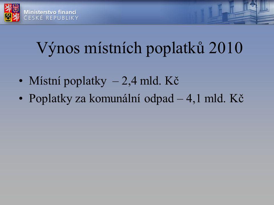 Výnos místních poplatků 2010 Místní poplatky – 2,4 mld.
