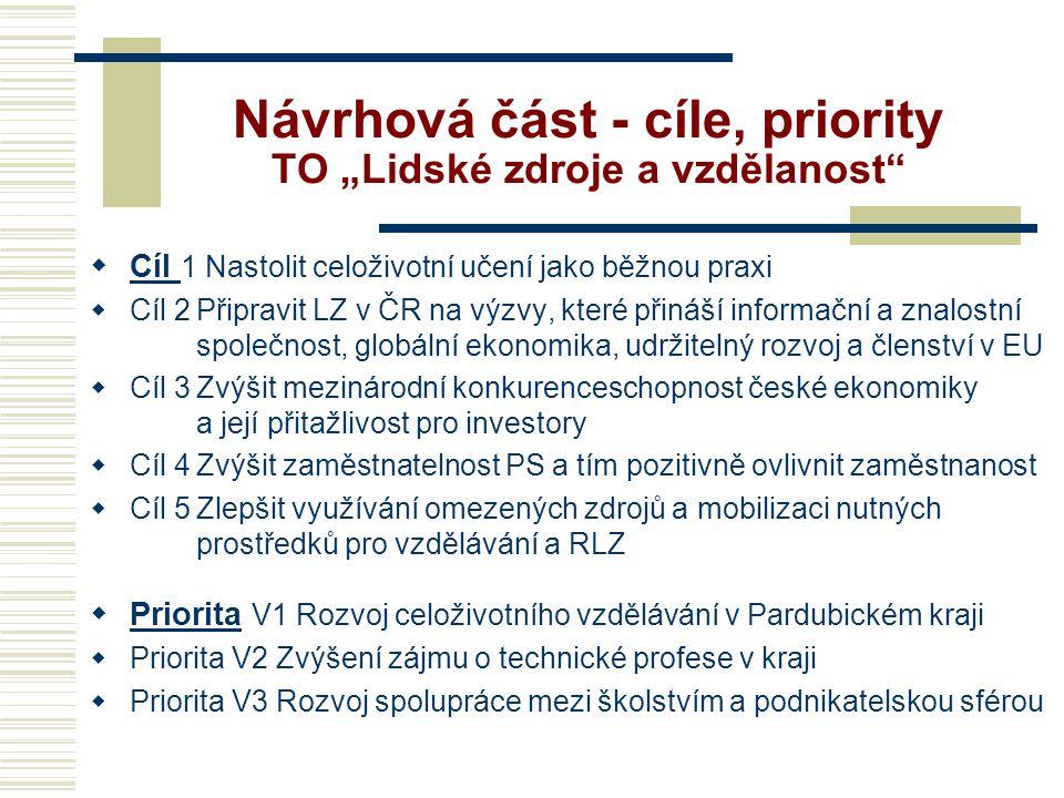 """Návrhová část - cíle, priority TO """"Lidské zdroje a vzdělanost  Cíl 1 Nastolit celoživotní učení jako běžnou praxi  Cíl 2Připravit LZ v ČR na výzvy, které přináší informační a znalostní společnost, globální ekonomika, udržitelný rozvoj a členství v EU  Cíl 3Zvýšit mezinárodní konkurenceschopnost české ekonomiky a její přitažlivost pro investory  Cíl 4Zvýšit zaměstnatelnost PS a tím pozitivně ovlivnit zaměstnanost  Cíl 5Zlepšit využívání omezených zdrojů a mobilizaci nutných prostředků pro vzdělávání a RLZ  Priorita V1 Rozvoj celoživotního vzdělávání v Pardubickém kraji  Priorita V2 Zvýšení zájmu o technické profese v kraji  Priorita V3 Rozvoj spolupráce mezi školstvím a podnikatelskou sférou"""