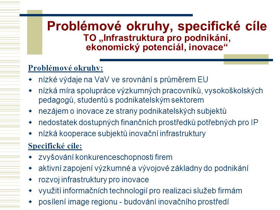 """Problémové okruhy, specifické cíle TO """"Infrastruktura pro podnikání, ekonomický potenciál, inovace Problémové okruhy:  nízké výdaje na VaV ve srovnání s průměrem EU  nízká míra spolupráce výzkumných pracovníků, vysokoškolských pedagogů, studentů s podnikatelským sektorem  nezájem o inovace ze strany podnikatelských subjektů  nedostatek dostupných finančních prostředků potřebných pro IP  nízká kooperace subjektů inovační infrastruktury Specifické cíle:  zvyšování konkurenceschopnosti firem  aktivní zapojení výzkumné a vývojové základny do podnikání  rozvoj infrastruktury pro inovace  využití informačních technologií pro realizaci služeb firmám  posílení image regionu - budování inovačního prostředí"""