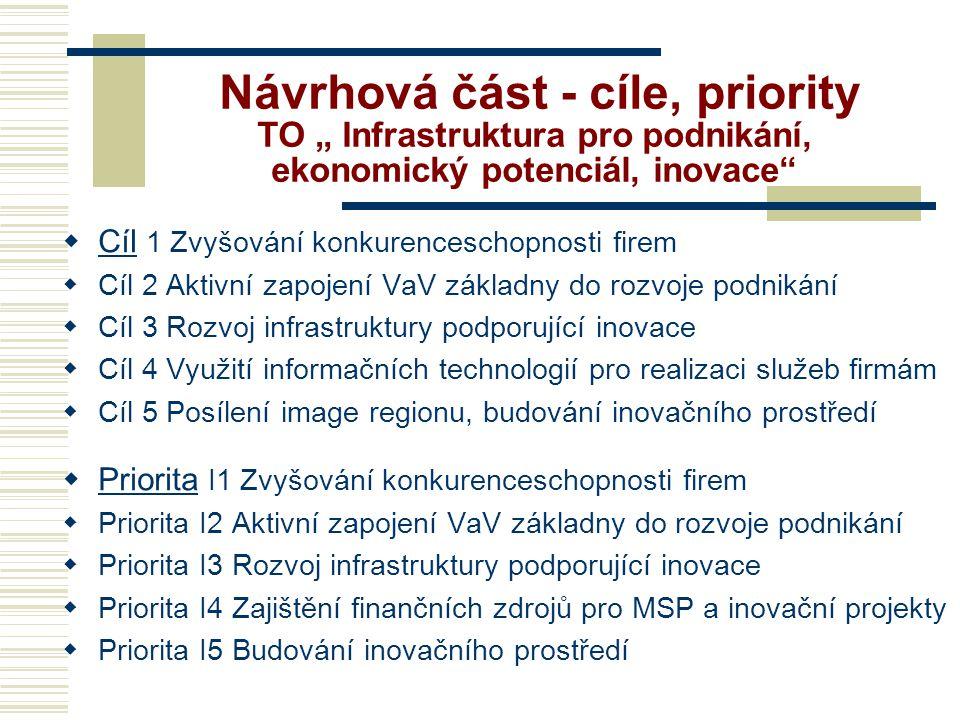 """Návrhová část - cíle, priority TO """" Infrastruktura pro podnikání, ekonomický potenciál, inovace  Cíl 1 Zvyšování konkurenceschopnosti firem  Cíl 2 Aktivní zapojení VaV základny do rozvoje podnikání  Cíl 3 Rozvoj infrastruktury podporující inovace  Cíl 4 Využití informačních technologií pro realizaci služeb firmám  Cíl 5 Posílení image regionu, budování inovačního prostředí  Priorita I1 Zvyšování konkurenceschopnosti firem  Priorita I2 Aktivní zapojení VaV základny do rozvoje podnikání  Priorita I3 Rozvoj infrastruktury podporující inovace  Priorita I4 Zajištění finančních zdrojů pro MSP a inovační projekty  Priorita I5 Budování inovačního prostředí"""