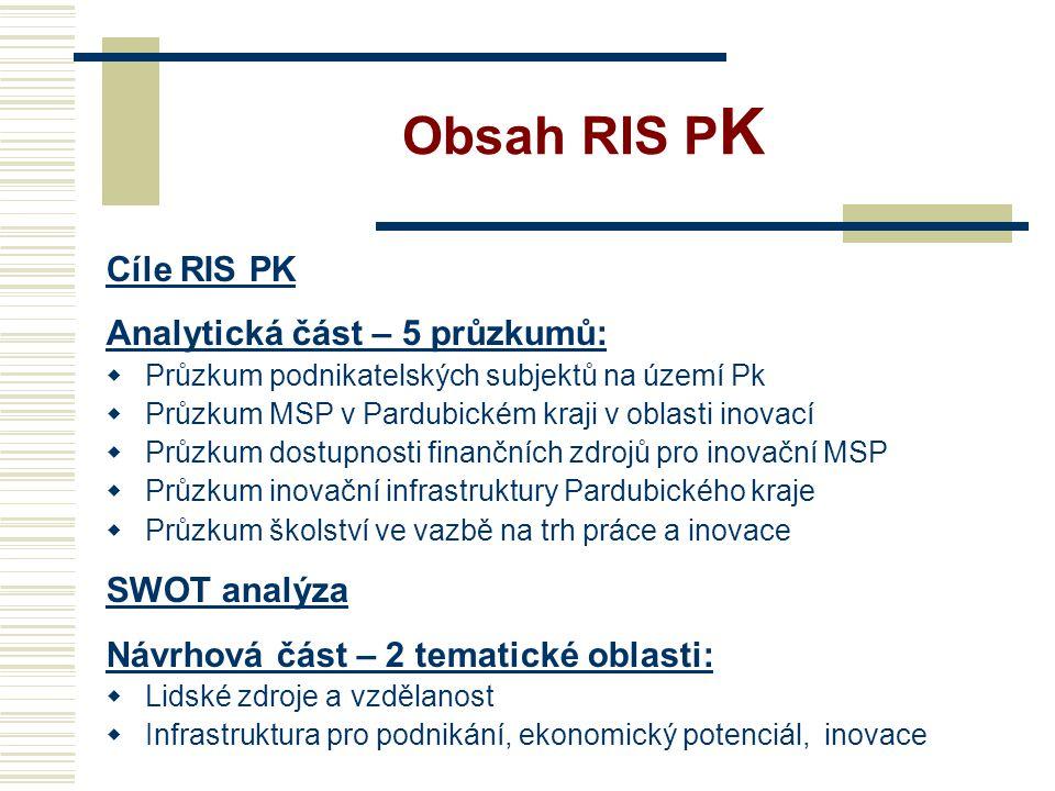 Obsah RIS P K Cíle RIS PK Analytická část – 5 průzkumů:  Průzkum podnikatelských subjektů na území Pk  Průzkum MSP v Pardubickém kraji v oblasti inovací  Průzkum dostupnosti finančních zdrojů pro inovační MSP  Průzkum inovační infrastruktury Pardubického kraje  Průzkum školství ve vazbě na trh práce a inovace SWOT analýza Návrhová část – 2 tematické oblasti:  Lidské zdroje a vzdělanost  Infrastruktura pro podnikání, ekonomický potenciál, inovace