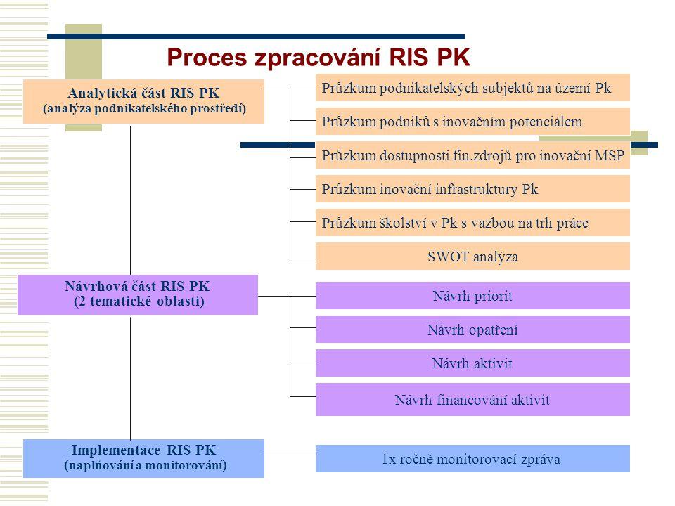 Proces zpracování RIS PK Analytická část RIS PK (analýza podnikatelského prostředí) Průzkum podnikatelských subjektů na území Pk Průzkum podniků s inovačním potenciálem Průzkum dostupnosti fin.zdrojů pro inovační MSP Průzkum inovační infrastruktury Pk Průzkum školství v Pk s vazbou na trh práce Návrhová část RIS PK (2 tematické oblasti) Návrh priorit Návrh opatření Návrh aktivit Návrh financování aktivit Implementace RIS PK ( naplňování a monitorování ) 1x ročně monitorovací zpráva SWOT analýza