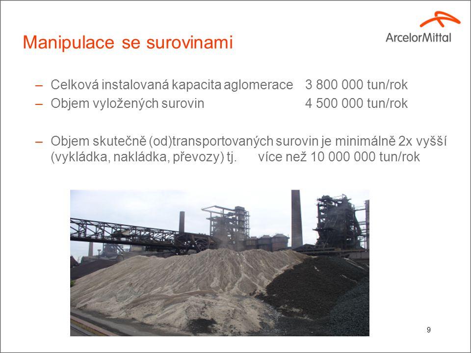 Manipulace se surovinami –Celková instalovaná kapacita aglomerace3 800 000 tun/rok –Objem vyložených surovin4 500 000 tun/rok –Objem skutečně (od)transportovaných surovin je minimálně 2x vyšší (vykládka, nakládka, převozy) tj.