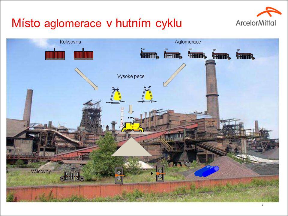3 Místo aglomerace v hutním cyklu KoksovnaAglomerace Vysoké pece Ocelárna Válcovny