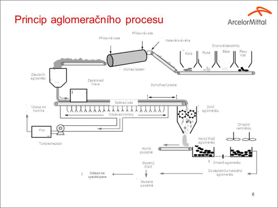 Princip aglomeračního procesu 6 Přídavná voda Míchací buben Zapalovací hlava Spékací pás Zásobník aglosměsi Koks Ruda BázeRecy klát Druhové zásobníky