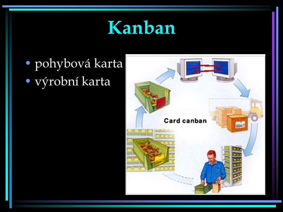 Kanban pohybová karta výrobní karta