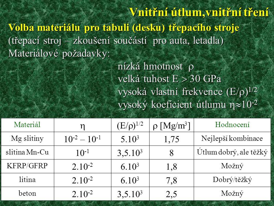 14 Volba materiálu pro tabuli (desku) třepacího stroje (třepací stroj – zkoušení součástí pro auta, letadla) Materiálové požadavky: nízká hmotnost  velká tuhost E  30 GPa vysoká vlastní frekvence (E/  ) 1/2 vysoký koeficient útlumu  10 -2 Materiál  (E/  ) 1/2  [Mg/m 3 ] Hodnocení Mg slitiny 10 -2 – 10 -1 5.10 3 1,75 Nejlepší kombinace slitina Mn-Cu 10 -1 3,5.10 3 8 Útlum dobrý, ale těžký KFRP/GFRP 2.10 -2 6.10 3 1,8 Možný litina 2.10 -2 6.10 3 7,8 Dobrý/těžký beton 2.10 -2 3,5.10 3 2,5 Možný Vnitřní útlum,vnitřní tření