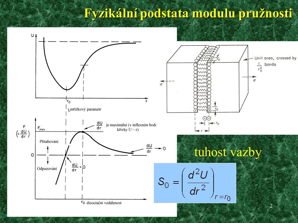 2 Fyzikální podstata modulu pružnosti tuhost vazby