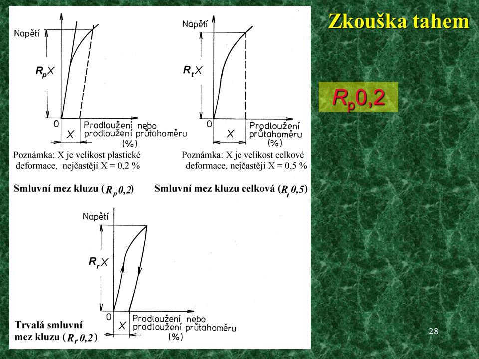 28 Zkouška tahem Nevýrazná mez kluzu R p 0,2