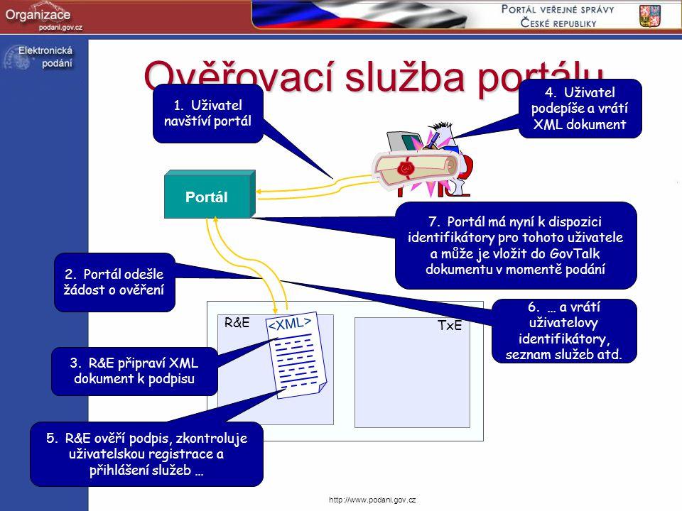 http://www.podani.gov.cz Ověřovací služba portálu Portál R&E TxE 3. R&E připraví XML dokument k podpisu 4. Uživatel podepíše a vrátí XML dokument 2. P
