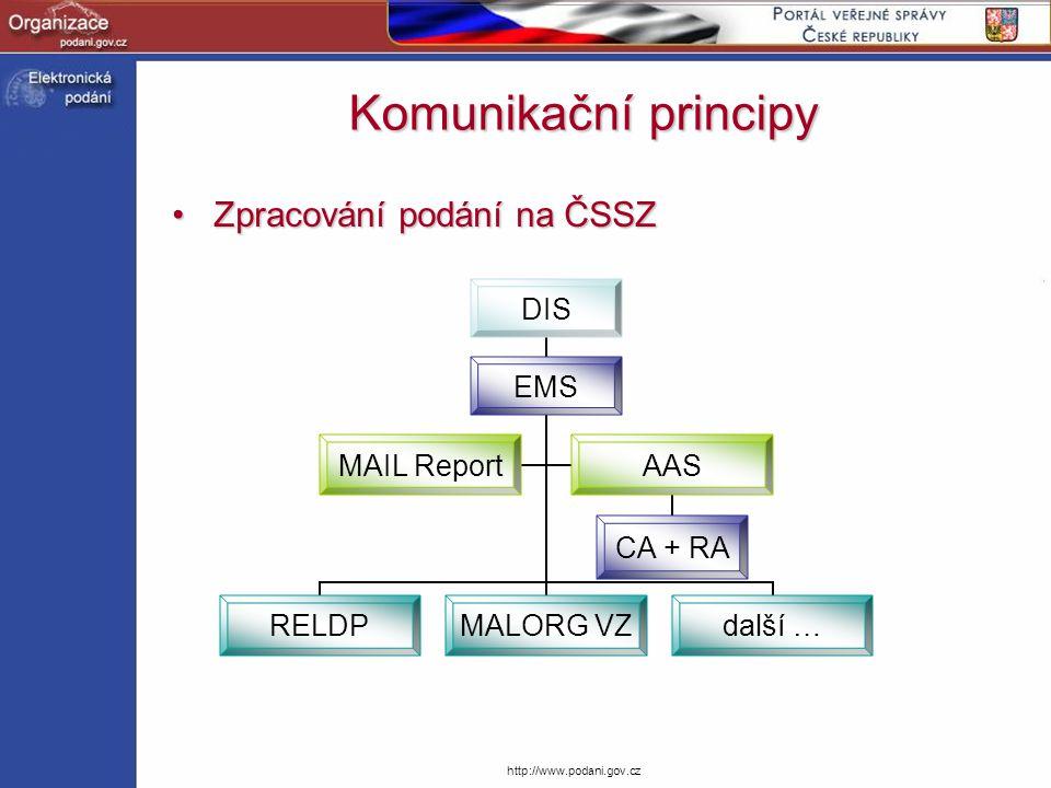 http://www.podani.gov.cz Komunikační principy Zpracování podání na ČSSZZpracování podání na ČSSZ DIS EMS RELDP MALORG VZ další … MAIL Report AAS CA +