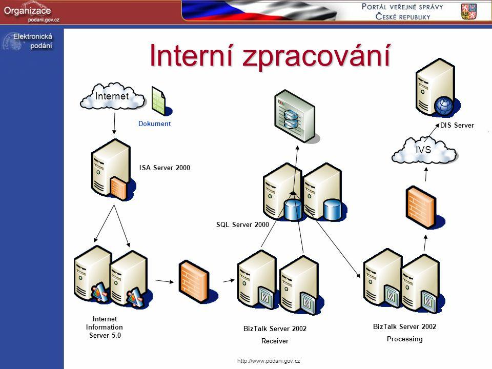 http://www.podani.gov.cz Interní zpracování Internet ISA Server 2000 Internet Information Server 5.0 BizTalk Server 2002 Receiver SQL Server 2000 BizT