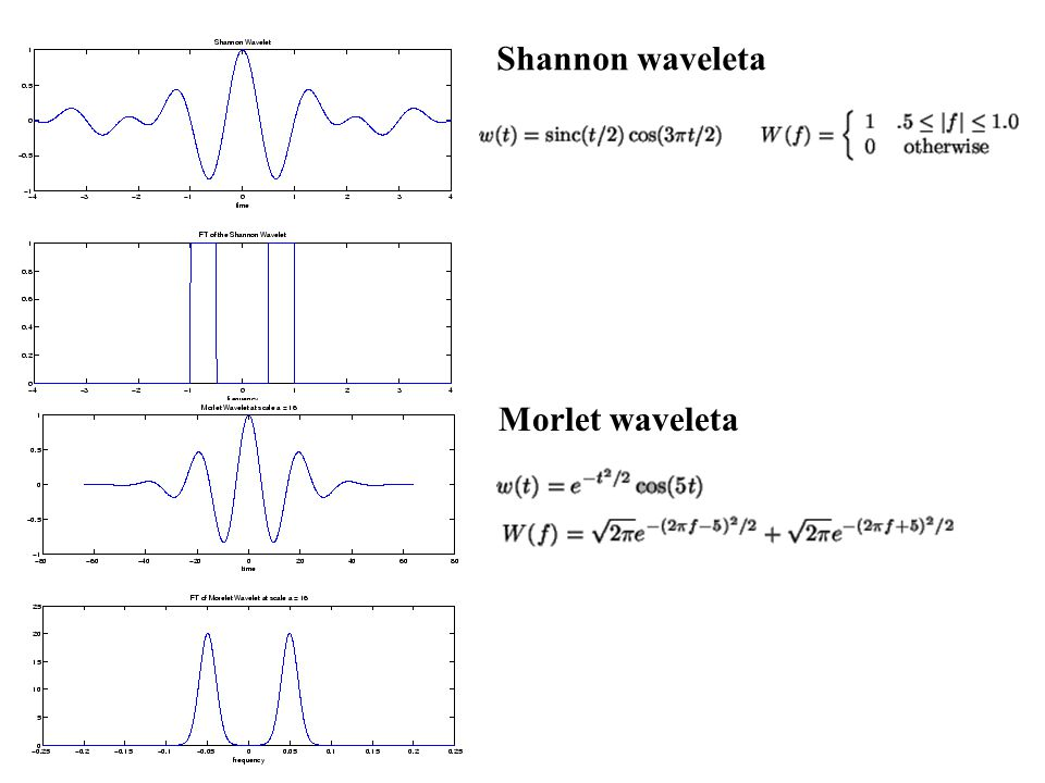 Shannon waveleta Morlet waveleta