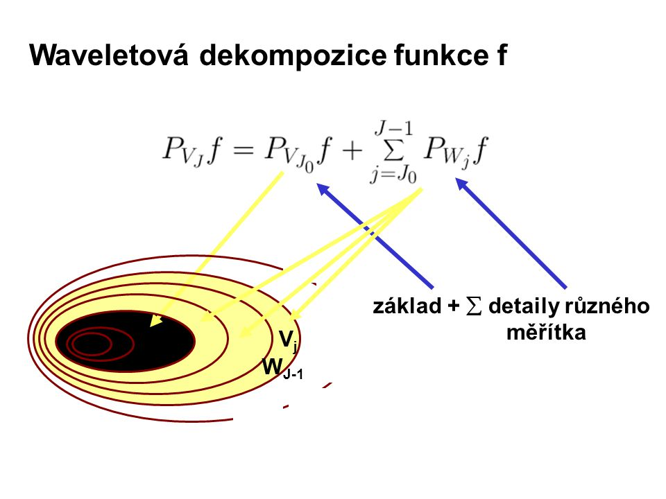 Waveletová dekompozice funkce f základ +  detaily různého měřítka VjVj V j0 W J-1