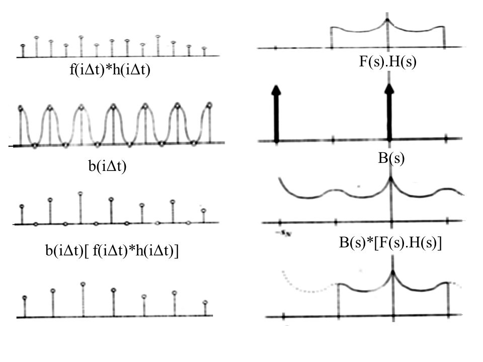 f(iΔt)*h(iΔt) F(s).H(s) b(iΔt) B(s) b(iΔt)[ f(iΔt)*h(iΔt)] B(s)*[F(s).H(s)]