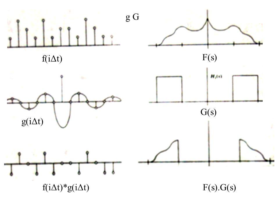 f(iΔt) F(s) g(iΔt) G(s) f(iΔt)*g(iΔt)F(s).G(s) g G