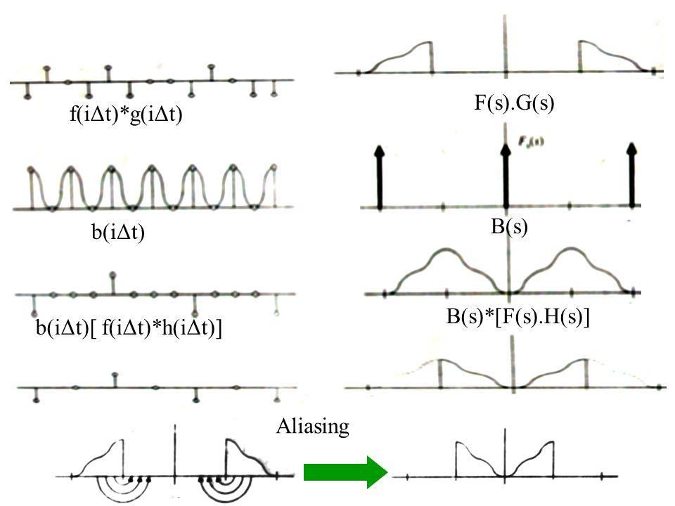 f(iΔt)*g(iΔt) F(s).G(s) b(iΔt) B(s) b(iΔt)[ f(iΔt)*h(iΔt)] B(s)*[F(s).H(s)] Aliasing