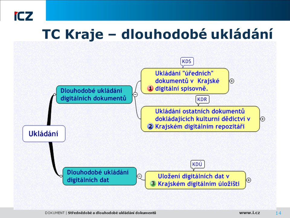 www.i.cz DOKUMENT | Střednědobé a dlouhodobé ukládání dokumentů 14 TC Kraje – dlouhodobé ukládání
