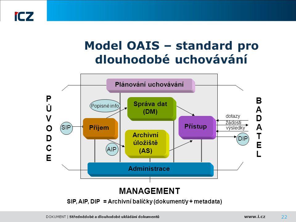 www.i.cz DOKUMENT | Střednědobé a dlouhodobé ukládání dokumentů 22 SIP, AIP, DIP = Archivní balíčky (dokument/y + metadata) Model OAIS – standard pro
