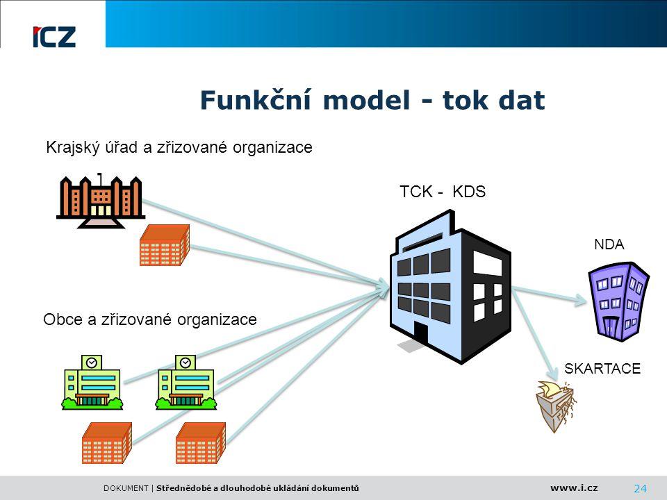 www.i.cz DOKUMENT | Střednědobé a dlouhodobé ukládání dokumentů 24 Funkční model - tok dat Obce a zřizované organizace TCK - KDS Krajský úřad a zřizov