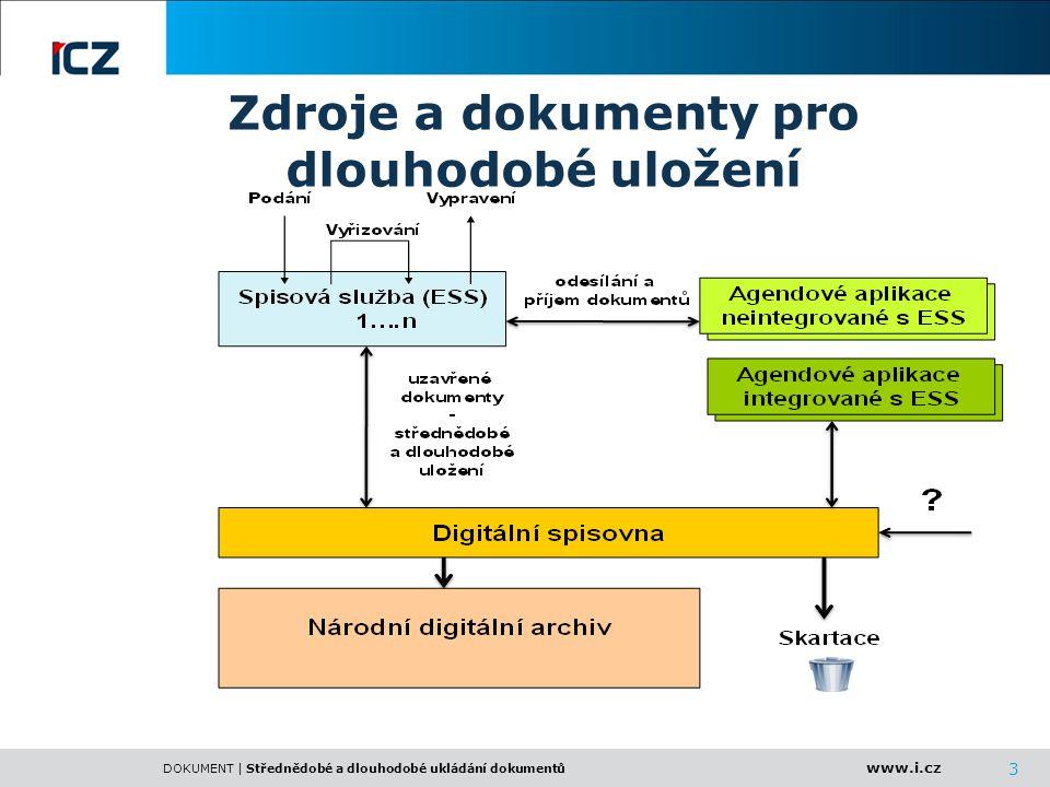 www.i.cz DOKUMENT | Střednědobé a dlouhodobé ukládání dokumentů 24 Funkční model - tok dat Obce a zřizované organizace TCK - KDS Krajský úřad a zřizované organizace NDA SKARTACE