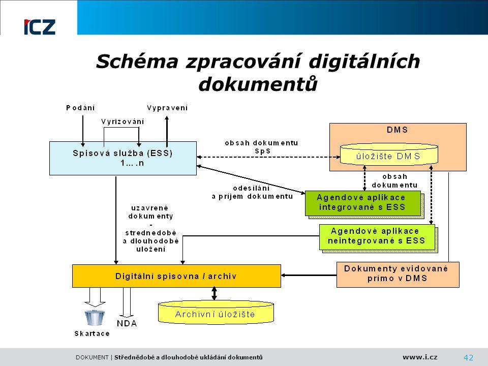 www.i.cz DOKUMENT | Střednědobé a dlouhodobé ukládání dokumentů 42 Schéma zpracování digitálních dokumentů