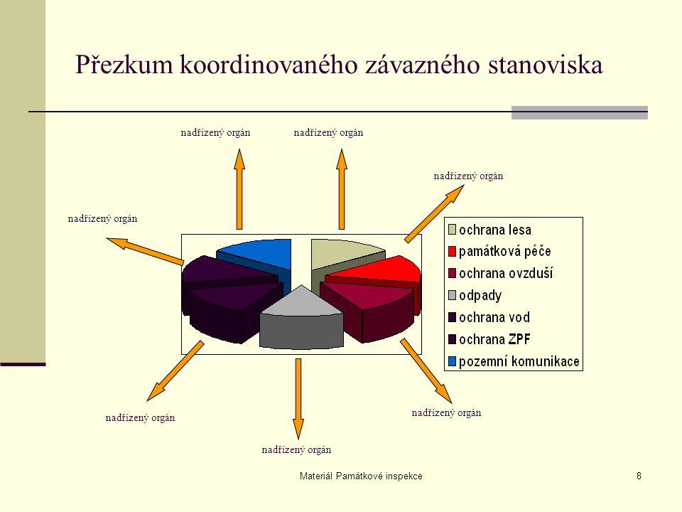 Materiál Památkové inspekce8 Přezkum koordinovaného závazného stanoviska nadřízený orgán