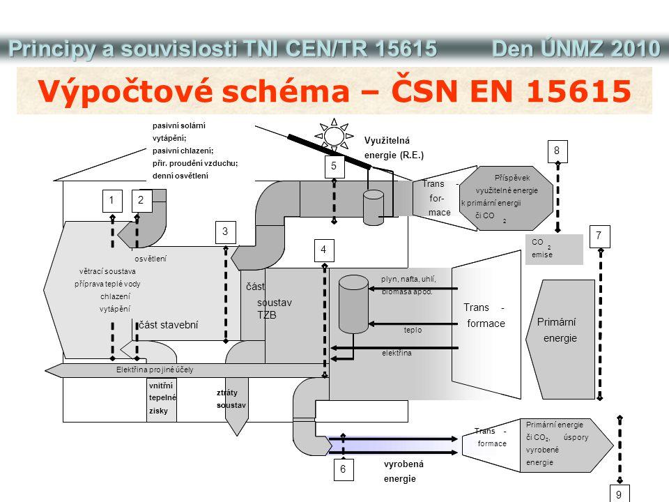 Výpočtové schéma – ČSN EN 15615 Využitelná energie (R.E.) energie 1 3 4 7 9 8 building part system part passive solar heating; passive cooling; nat. v