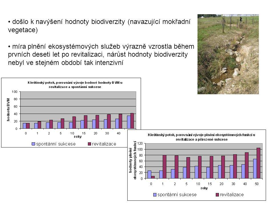 došlo k navýšení hodnoty biodiverzity (navazující mokřadní vegetace) míra plnění ekosystémových služeb výrazně vzrostla během prvních deseti let po re