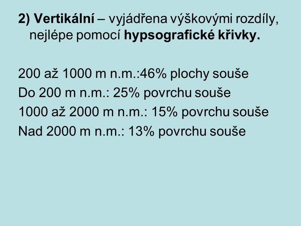 2) Vertikální – vyjádřena výškovými rozdíly, nejlépe pomocí hypsografické křivky.