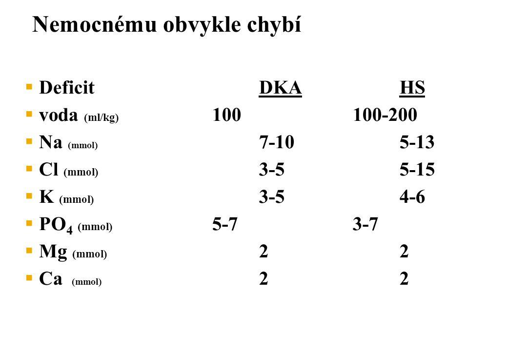 Nemocnému obvykle chybí  DeficitDKAHS  voda (ml/kg) 100100-200  Na (mmol) 7-105-13  Cl (mmol) 3-55-15  K (mmol) 3-54-6  PO 4 (mmol) 5-73-7  Mg