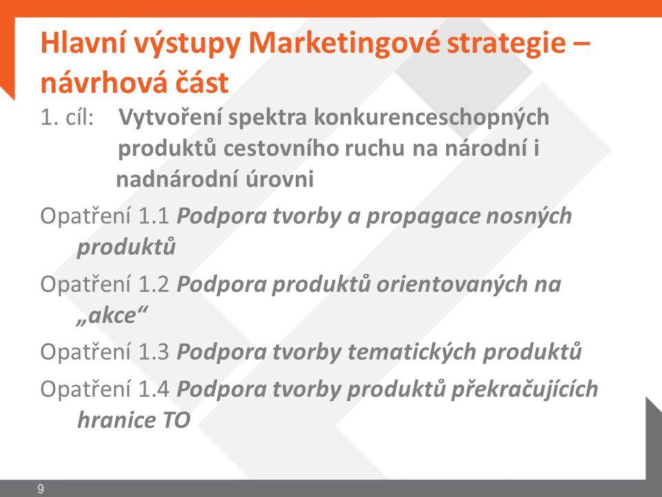 Hlavní výstupy Marketingové strategie – návrhová část 2.
