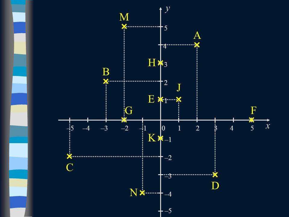 A y x 2 4 03145 1 2 3 5 –5 –4 –3 –2 –1 –2–3–4–5 B C D E F H G J K M N