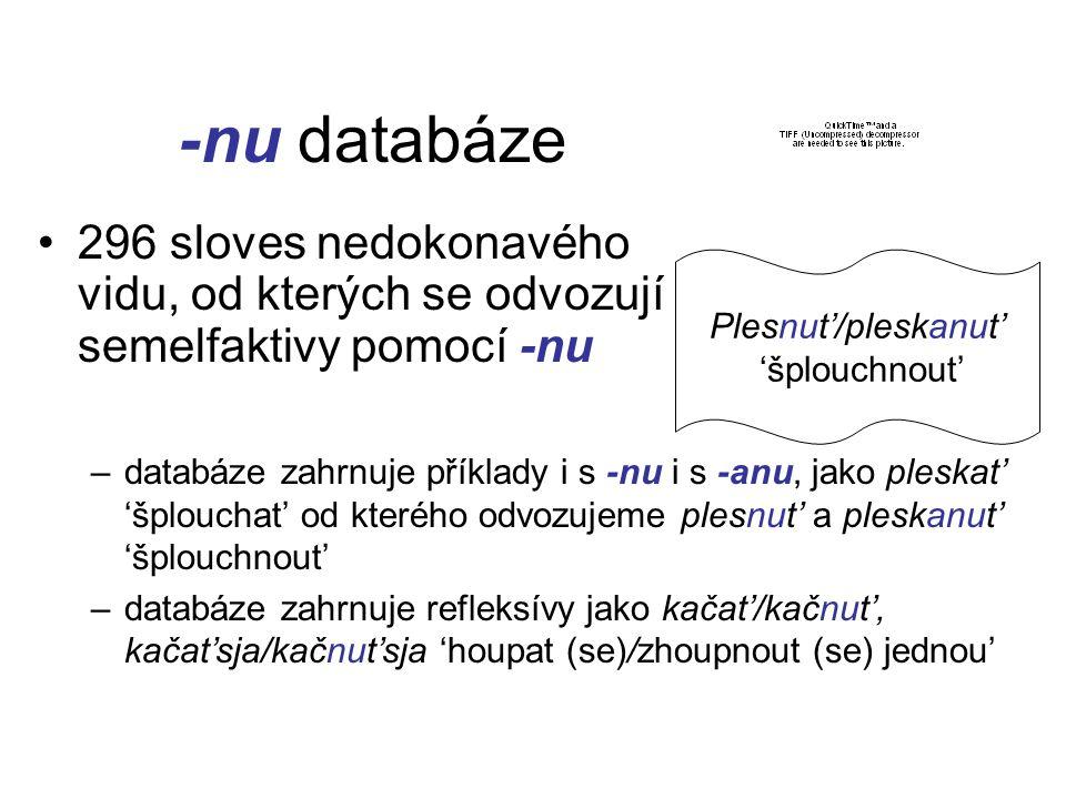 -nu databáze Plesnut'/pleskanut' 'šplouchnout' 296 sloves nedokonavého vidu, od kterých se odvozují semelfaktivy pomocí -nu –databáze zahrnuje příklady i s -nu i s -anu, jako pleskat' 'šplouchat' od kterého odvozujeme plesnut' a pleskanut' 'šplouchnout' –databáze zahrnuje refleksívy jako kačat'/kačnut', kačat'sja/kačnut'sja 'houpat (se)/zhoupnout (se) jednou'