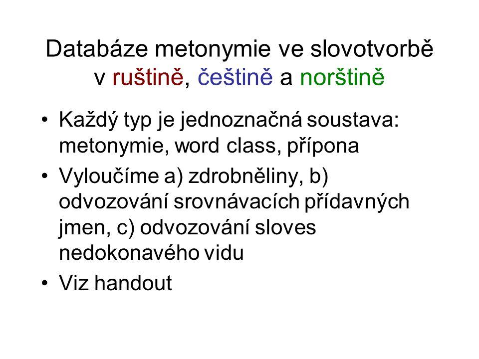 Databáze metonymie ve slovotvorbě v ruštině, češtině a norštině Každý typ je jednoznačná soustava: metonymie, word class, přípona Vyloučíme a) zdrobněliny, b) odvozování srovnávacích přídavných jmen, c) odvozování sloves nedokonavého vidu Viz handout